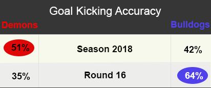AFL Stats