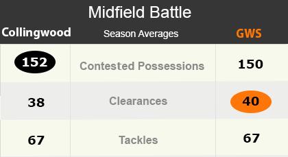 AFL Statistics