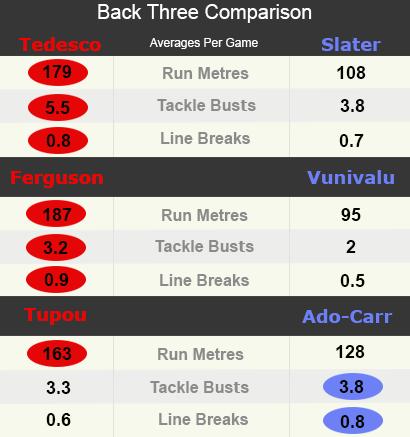 NRL Statistics